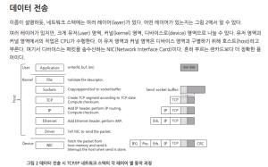 TCP/IP 네트워크 스택 이해하기 - 네이버 개발자 블로그